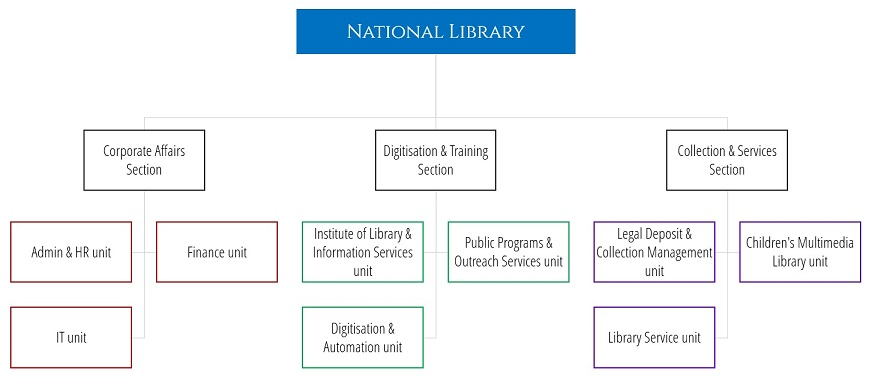 Organisational structure thumbnail